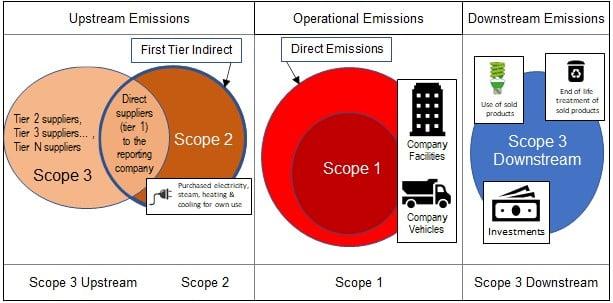 Emissions scopes chart